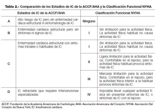 Tabla 2 . Comparación de los Estadios de IC de la ACCF/AHA y la Clasificación Funcional NYHA