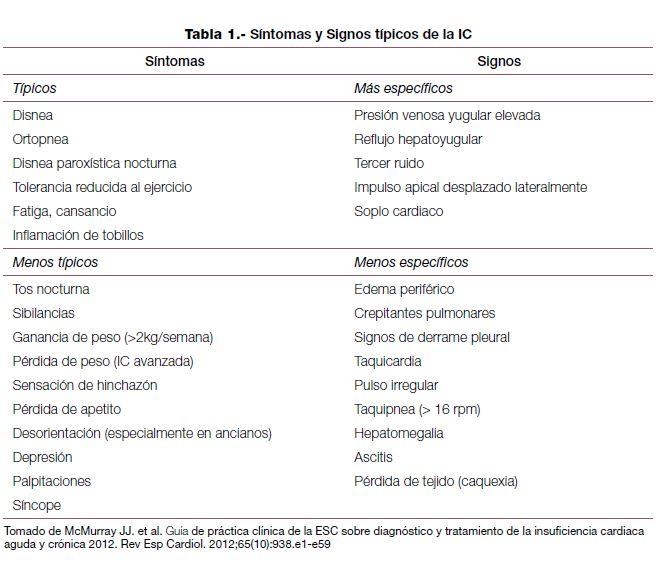 Tabla 1 . Síntomas y Signos típicos de la IC