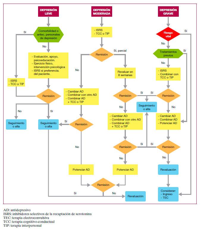 Algoritmo 1. Criterios diagnósticos de un episodio depresivo según CIE-10