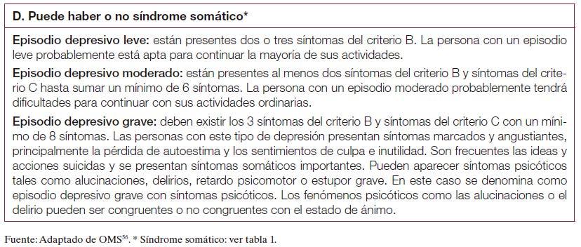 Tabla 2. Criterios de gravedad de un episodio depresivo según CIE-10